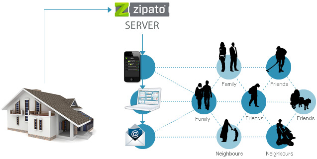 zipato care givers network mobile_new
